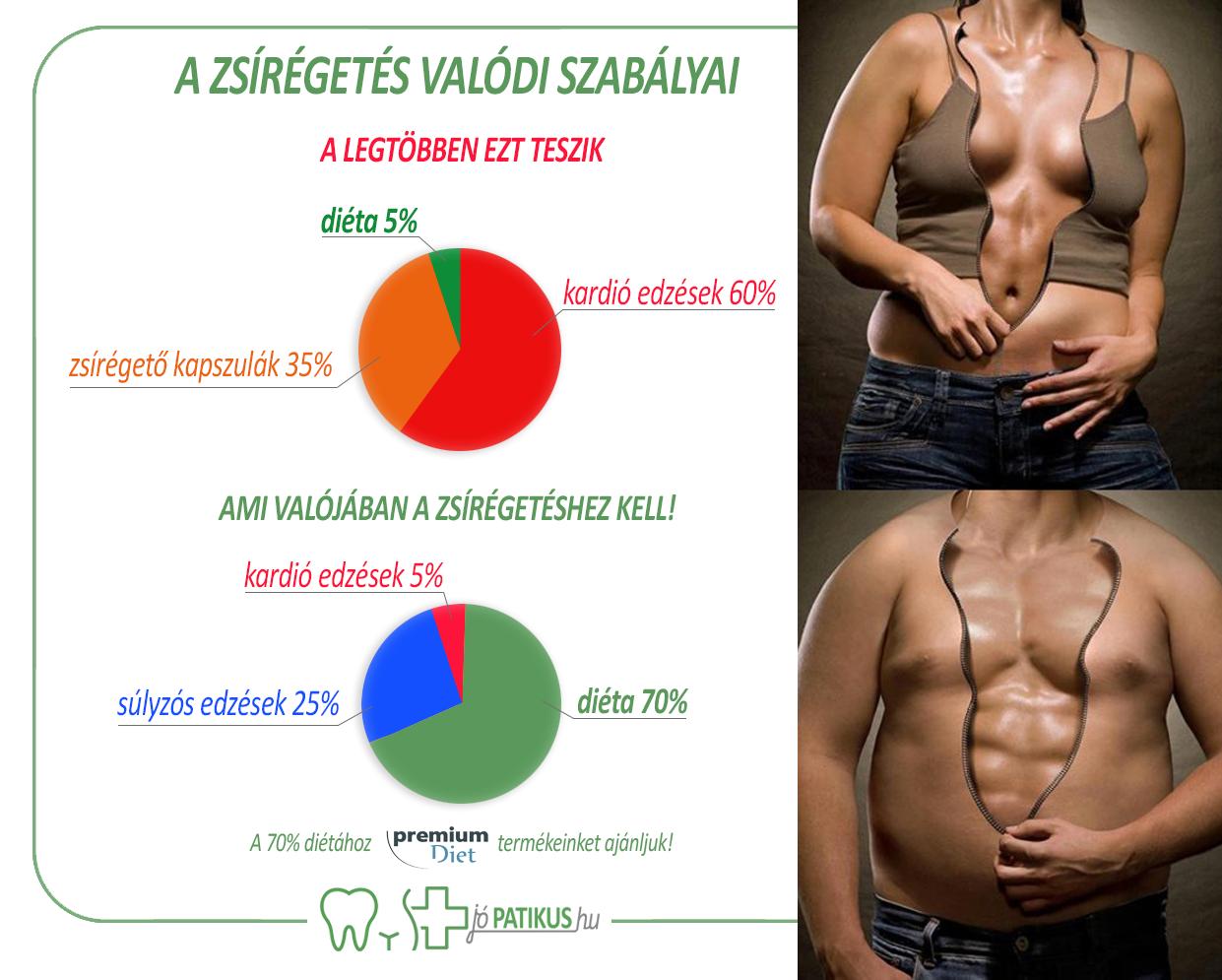 Zsírégetés, | Decathlon