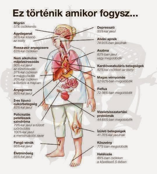 a fogyás előnyei