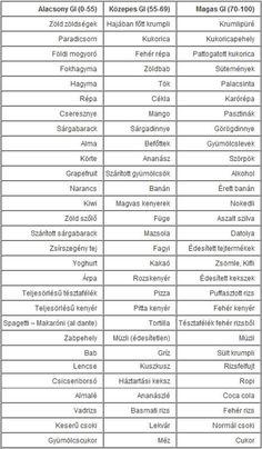 Glikémiás Index diéta (GI)