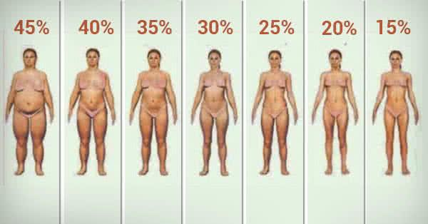 6 testzsírt veszít egy hónap alatt, 6 tipp a testzsír csökkentésére az izomtömeg növelése közben