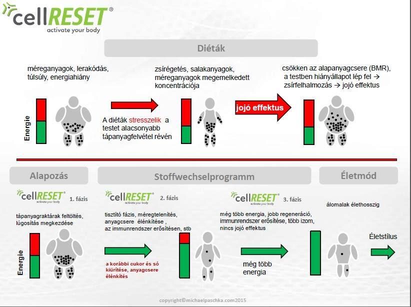 alacsony kortizol súlycsökkenés