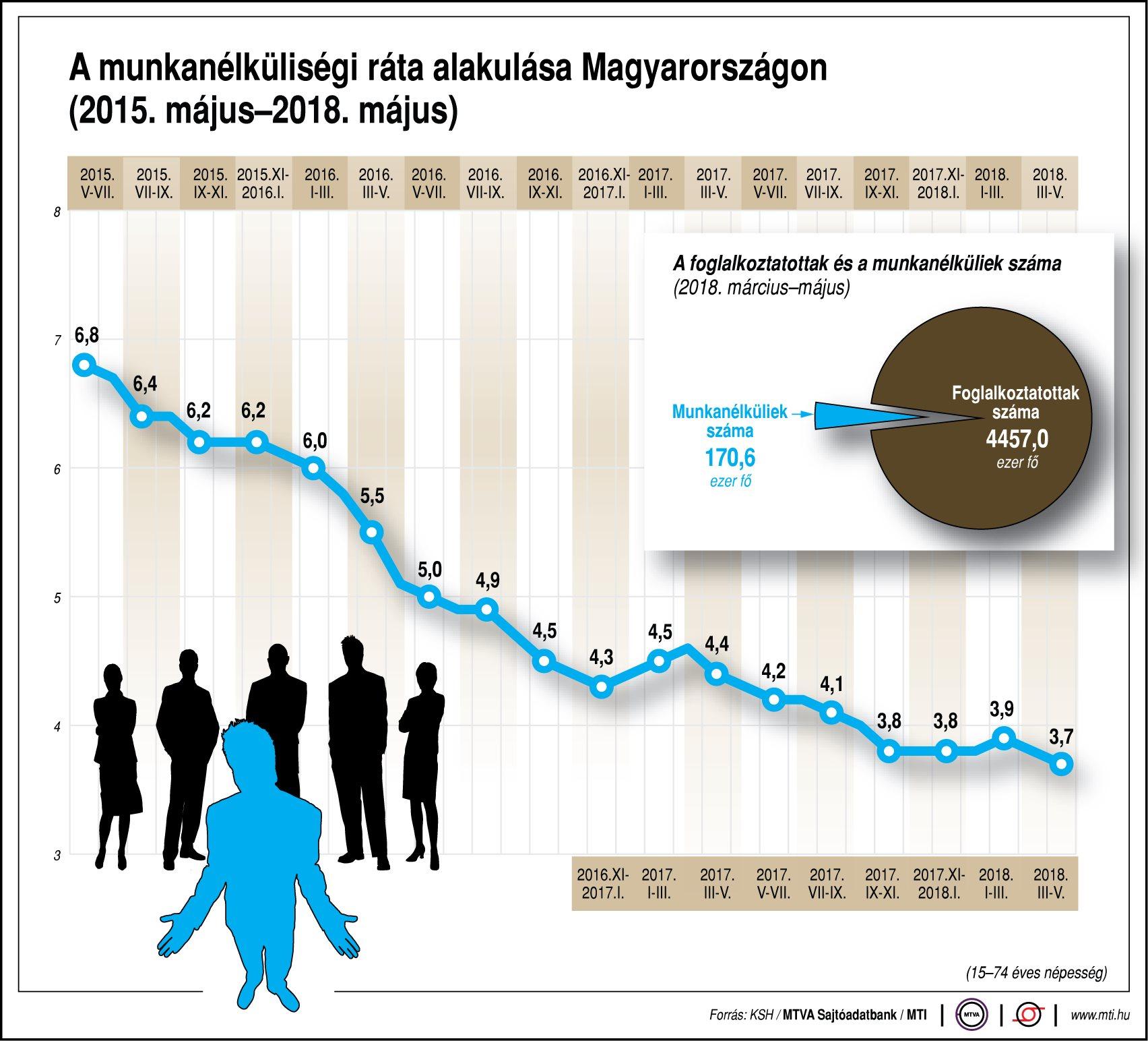 KSH: a férfiak körében nőtt, a nőknél csökkent a munkanélküliség
