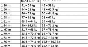 Nem biztos, hogy fogynod kell: így számold ki a BMI-indexed!
